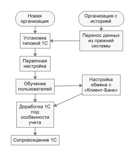 Схема бухгалтерского обслуживания что нужно из документов для заполнения декларации 3 ндфл